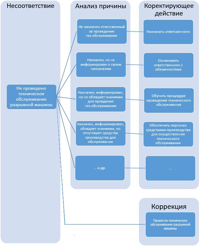 Схема работы с корректирующим действием и коррекцией при заполнении листов несоответствий